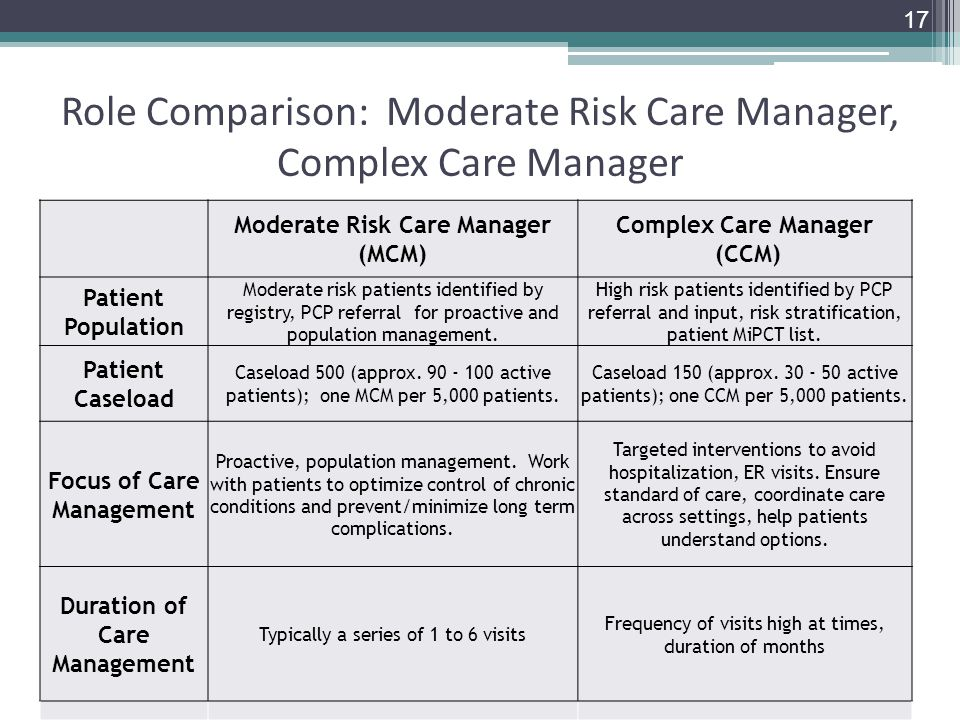 Role Comparison: Moderate Risk Care Manager, Complex Care Manager