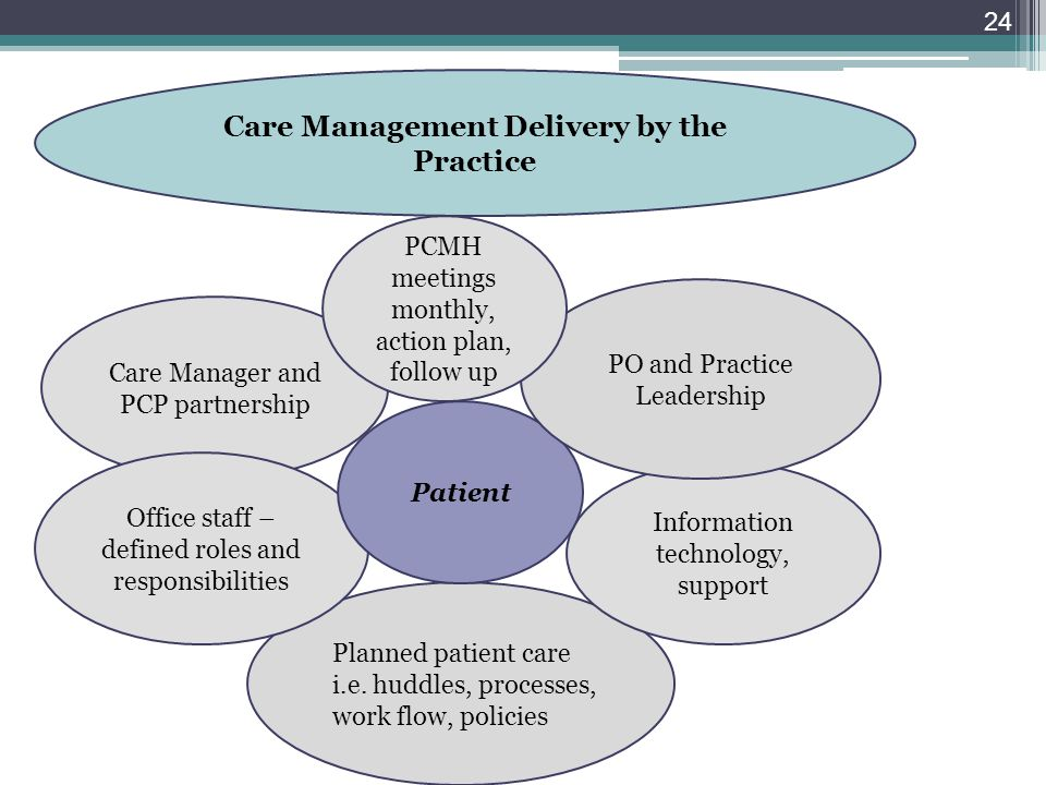 Care Management Delivery by the Practice
