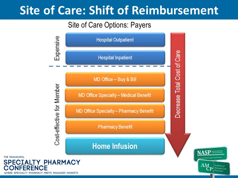 Site of Care: Shift of Reimbursement
