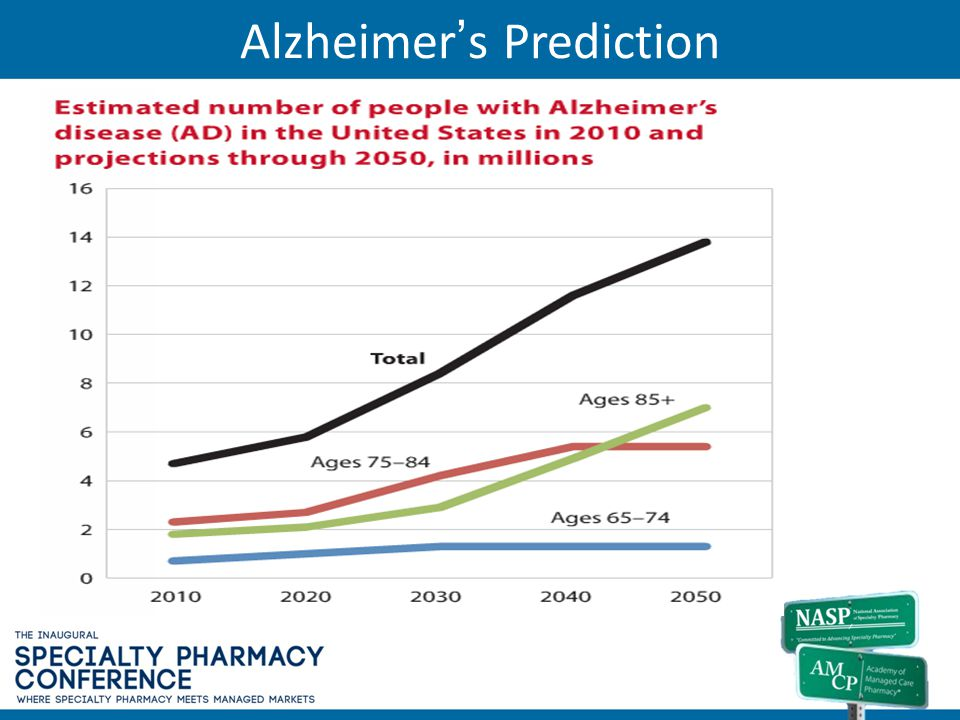 Alzheimer's Prediction