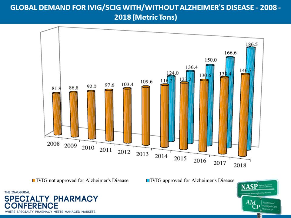 GLOBAL DEMAND FOR IVIG/SCIG WITH/WITHOUT ALZHEIMER'S DISEASE - 2008 - 2018 (Metric Tons)
