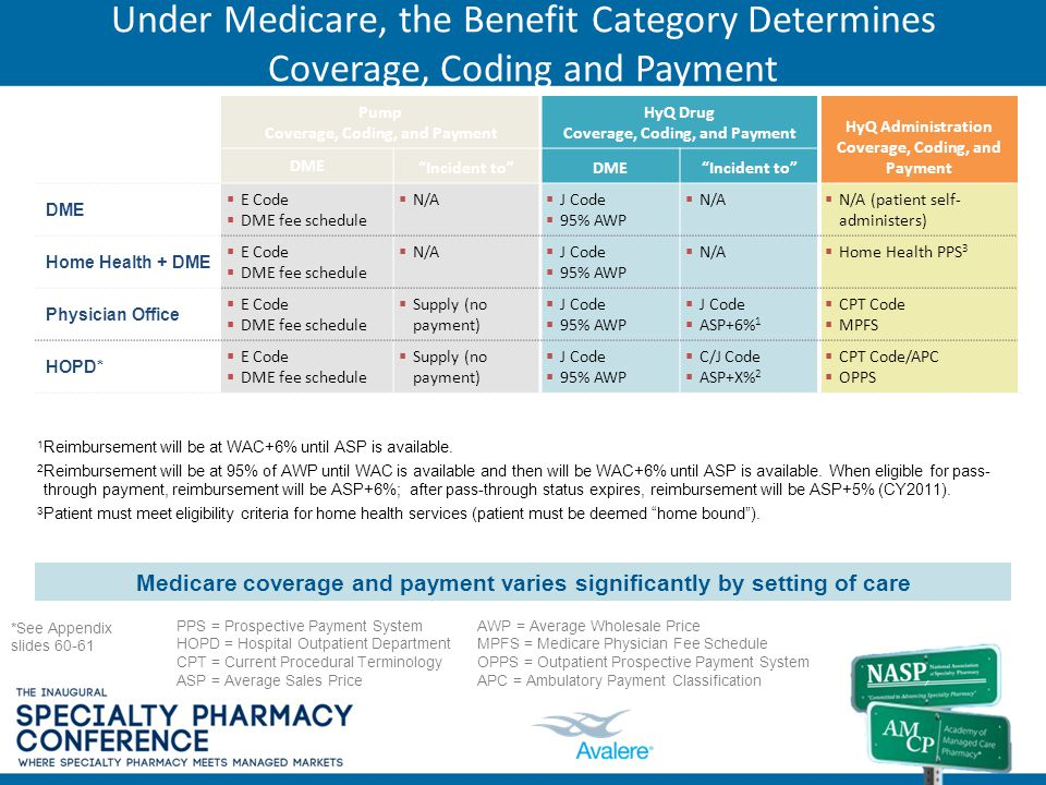 Under Medicare, the Benefit Category Determines Coverage, Coding and Payment