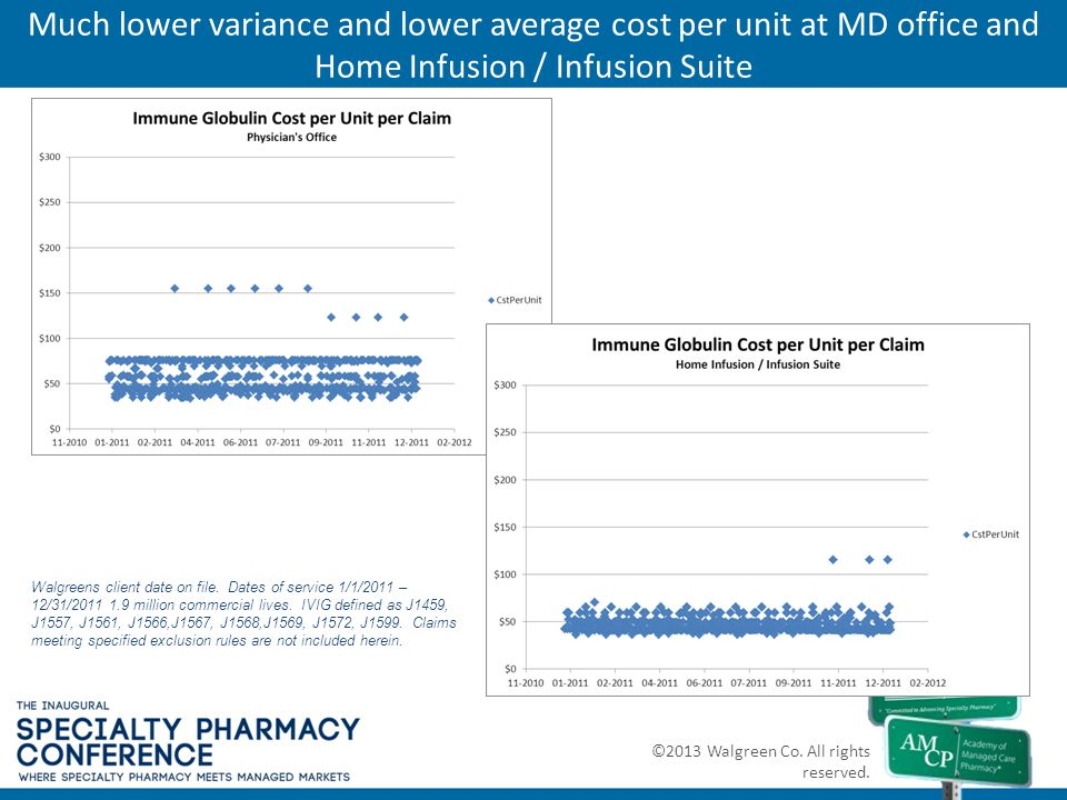 Much lower variance and lower average cost per unit at MD office and Home Infusion / Infusion Suite