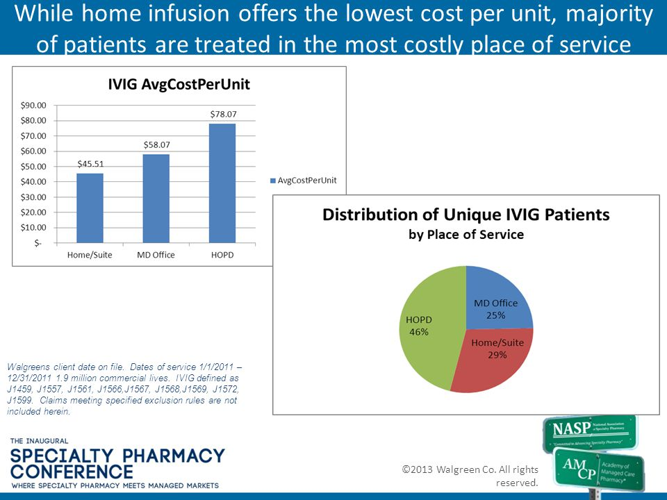 While home infusion offers the lowest cost per unit, majority of patients are treated in the most costly place of service
