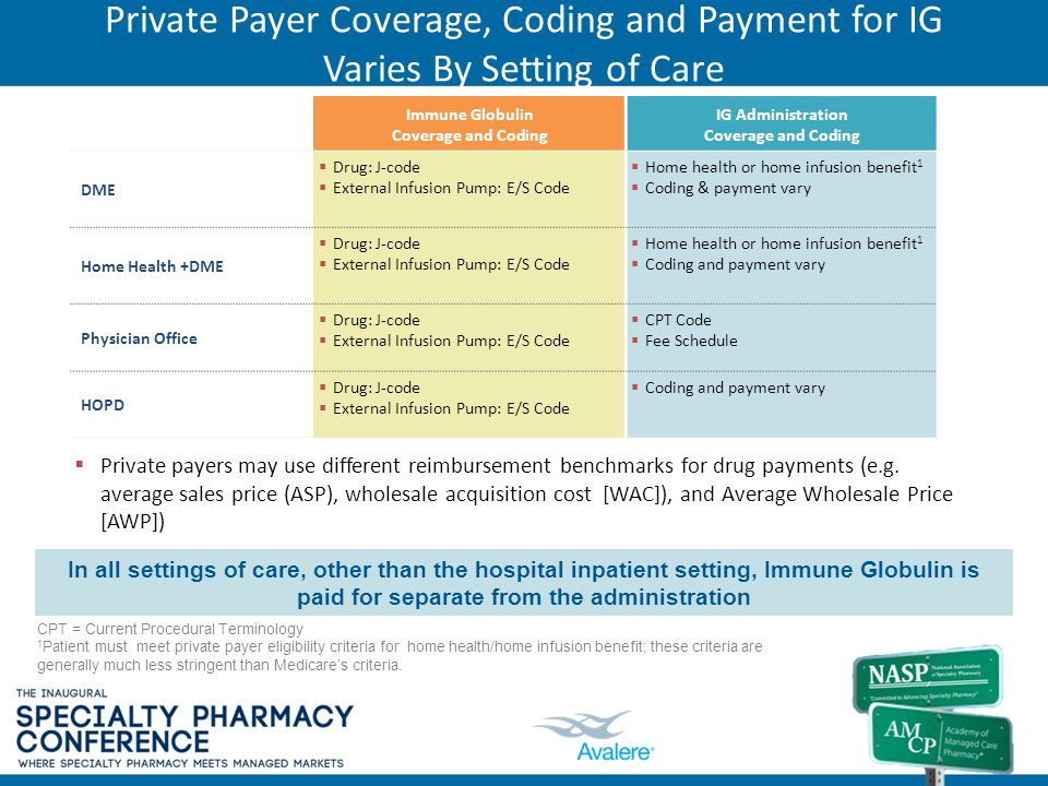 Private Payer Coverage, Coding and Payment for IG Varies By Setting of Care