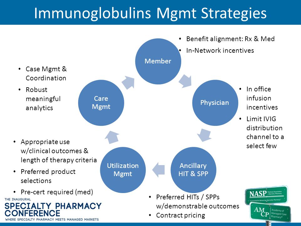 Immunoglobulins Mgmt Strategies