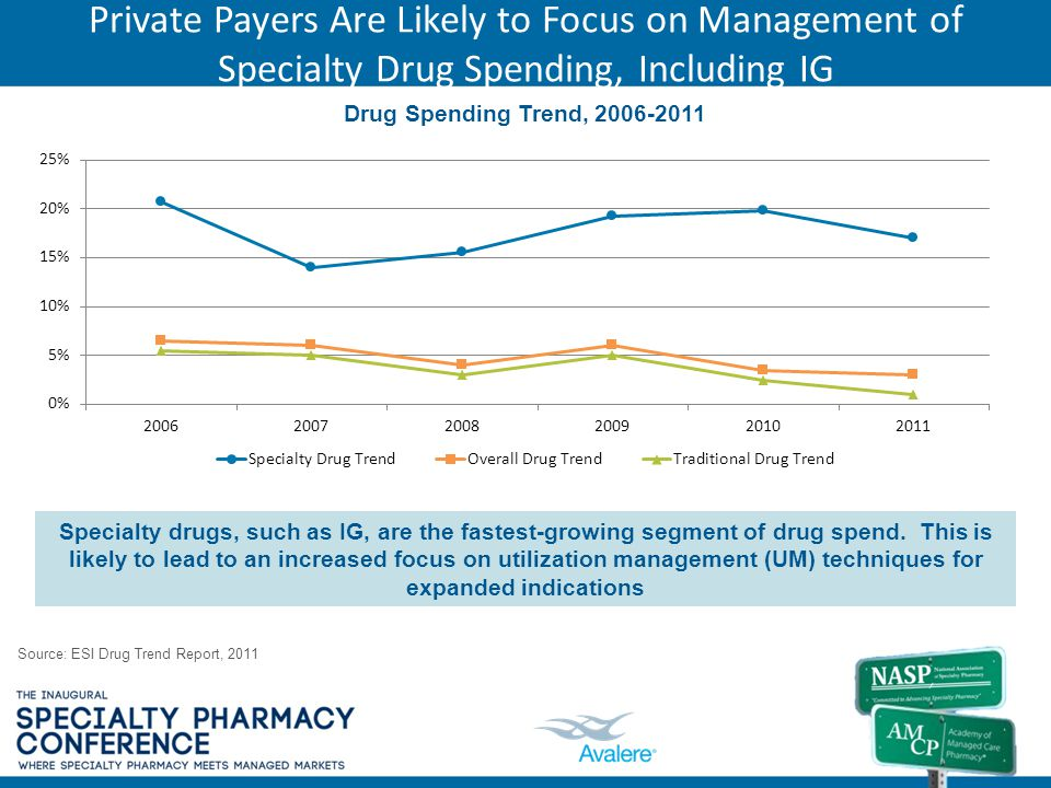 Private Payers Are Likely to Focus on Management of Specialty Drug Spending, Including IG