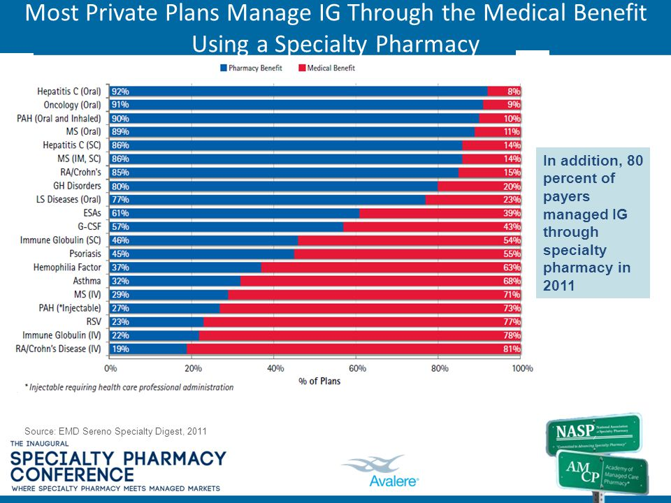 Most Private Plans Manage IG Through the Medical Benefit Using a Specialty Pharmacy