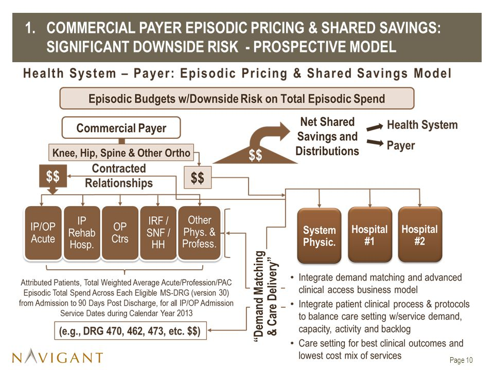 1. COMMERCIAL PAYER EPISODIC PRICING & SHARED SAVINGS: SIGNIFICANT DOWNSIDE RISK - PROSPECTIVE MODEL