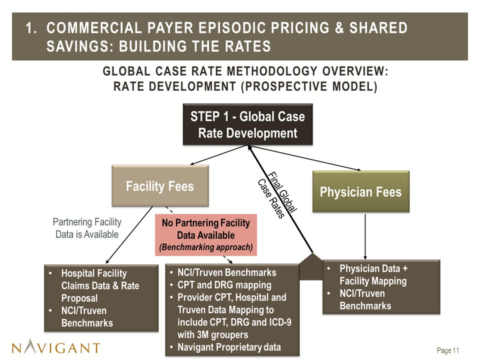 1. COMMERCIAL PAYER EPISODIC PRICING & SHARED SAVINGS: Building the rates