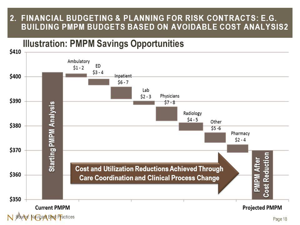 Illustration: PMPM Savings Opportunities