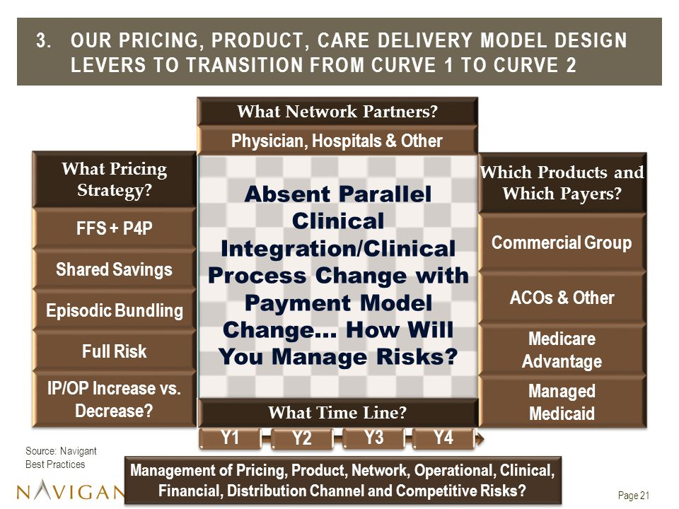 3. Our Pricing, Product, care Delivery Model Design Levers To Transition from Curve 1 to Curve 2