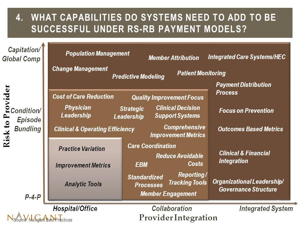 Organizational Leadership/