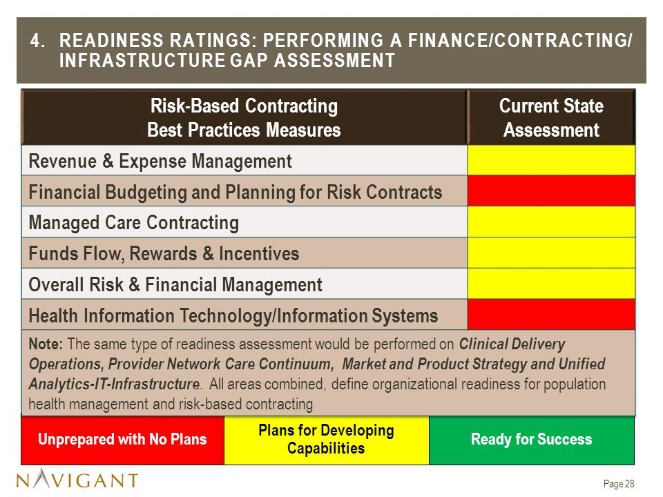 Risk-Based Contracting Best Practices Measures