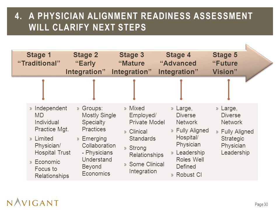 4. A Physician Alignment Readiness ASSESSMENT will clarify next steps