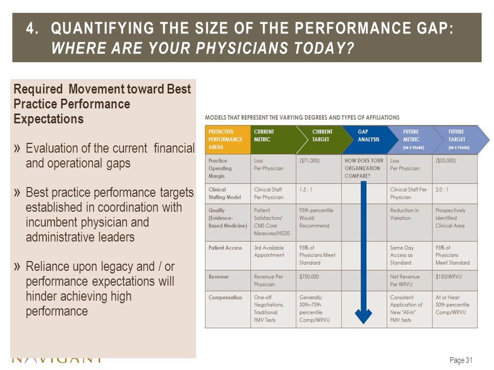 4. Quantifying the size of the performance Gap: Where are your physicians today