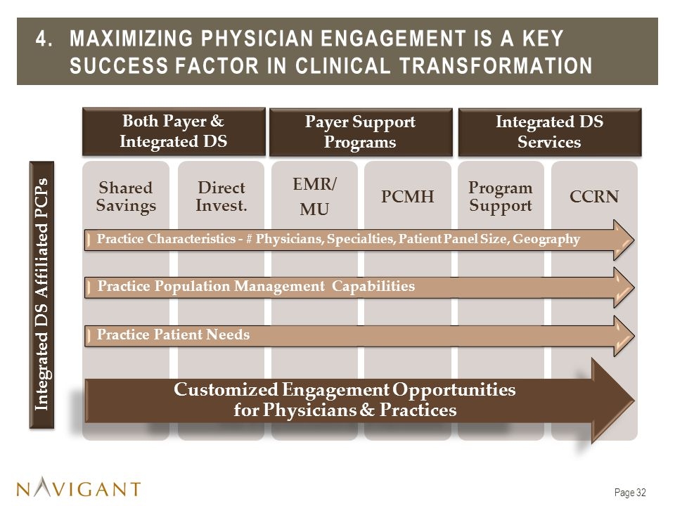 4. Maximizing Physician engagement is A KEY SUCCESS FACTOR in clinical transformation