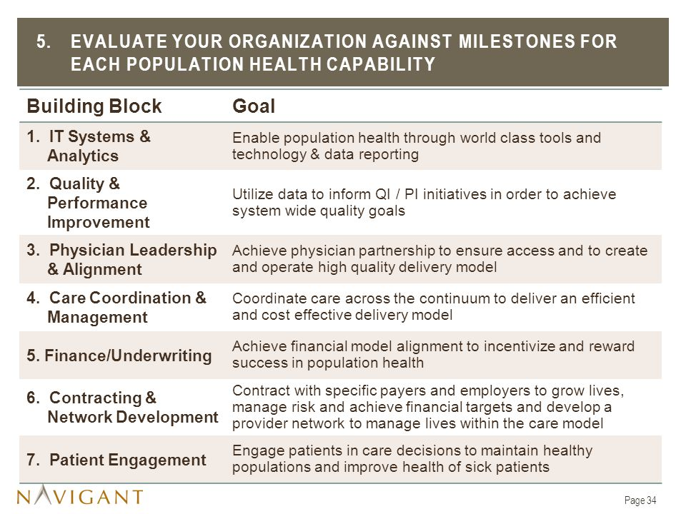 5. Evaluate your organization against MILESTONES FOR EACH POPULATION HEALTH CAPABILITY