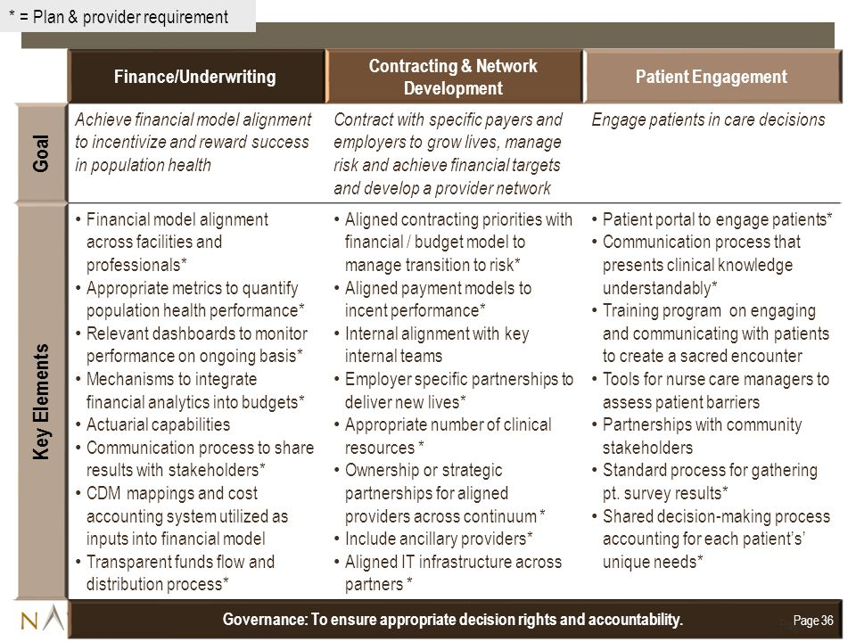 Goal Key Elements * = Plan & provider requirement Finance/Underwriting