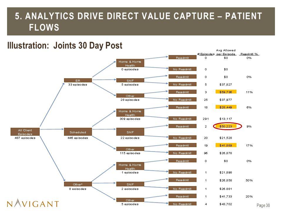 5. ANALYTICS DRIVE DIRECT VALUE CAPTURE – PATIENT FLOWS