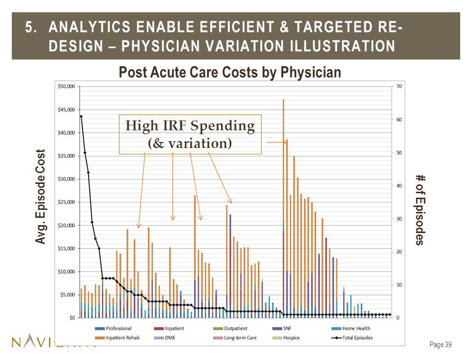 Post Acute Care Costs by Physician High IRF Spending (& variation)