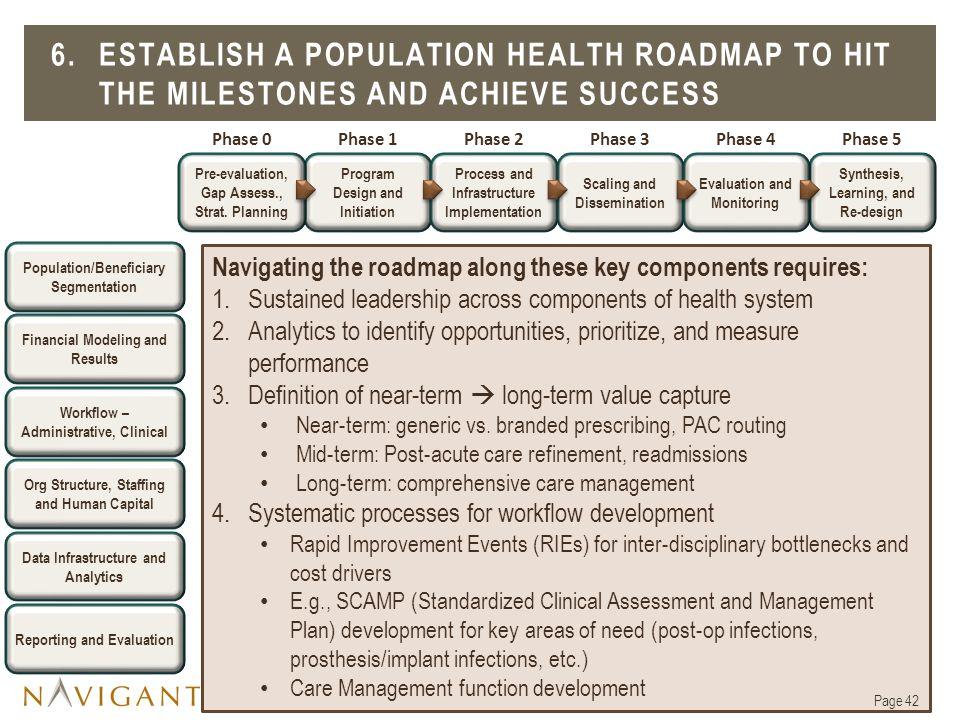 6. ESTABLISH A POPULATION HEALTH ROADMAP to hit the milestones and achieve success