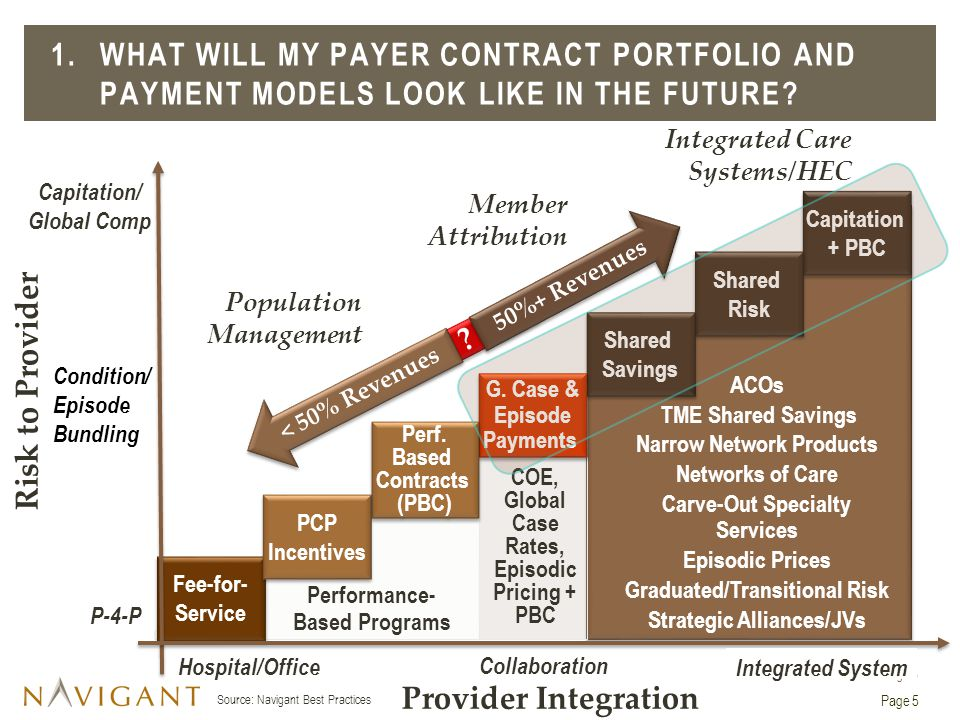 1. What Will my Payer Contract Portfolio and Payment Models Look Like in the Future