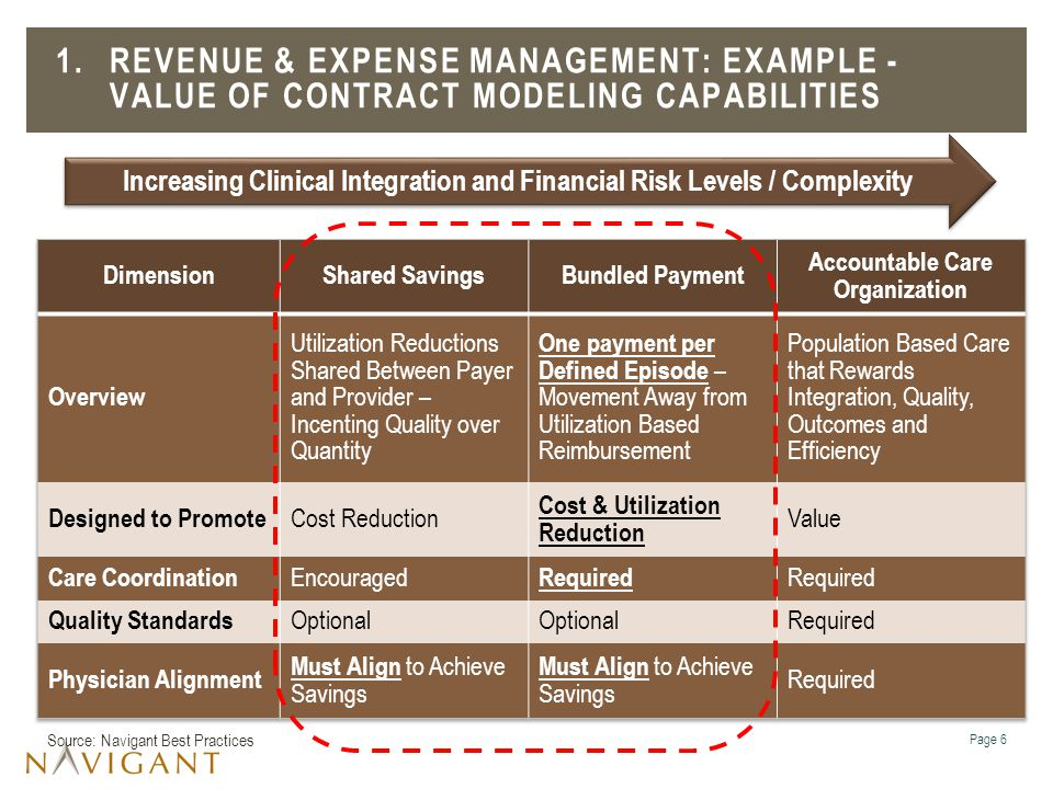 1. Revenue & Expense Management: Example - Value of Contract Modeling Capabilities