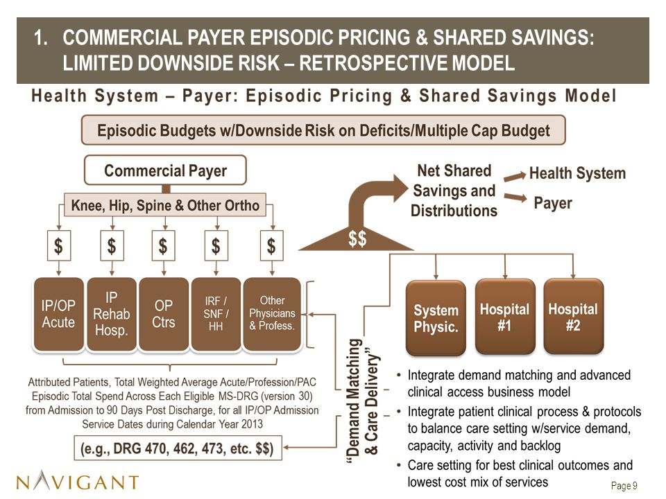 1. COMMERCIAL PAYER EPISODIC PRICING & SHARED SAVINGS: LIMITED DOWNSIDE RISK – Retrospective model