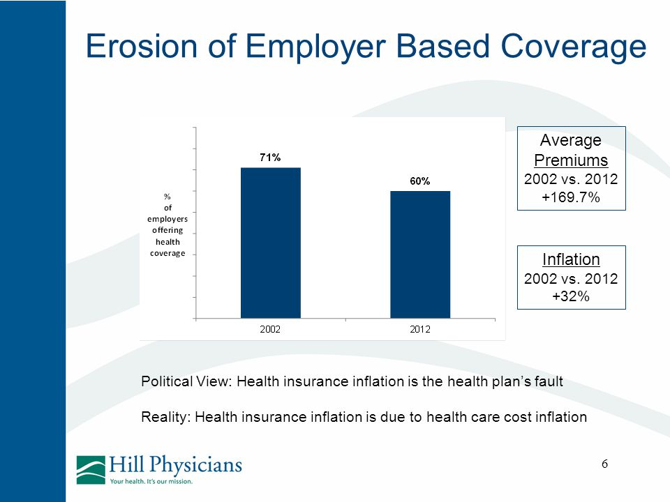 Erosion of Employer Based Coverage