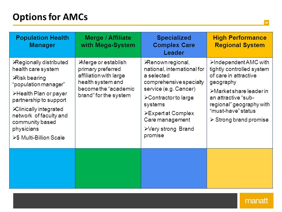 Options for AMCs Population Health Manager