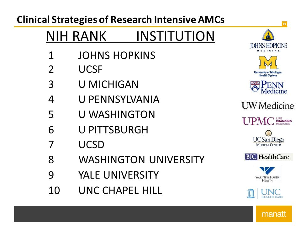 Clinical Strategies of Research Intensive AMCs