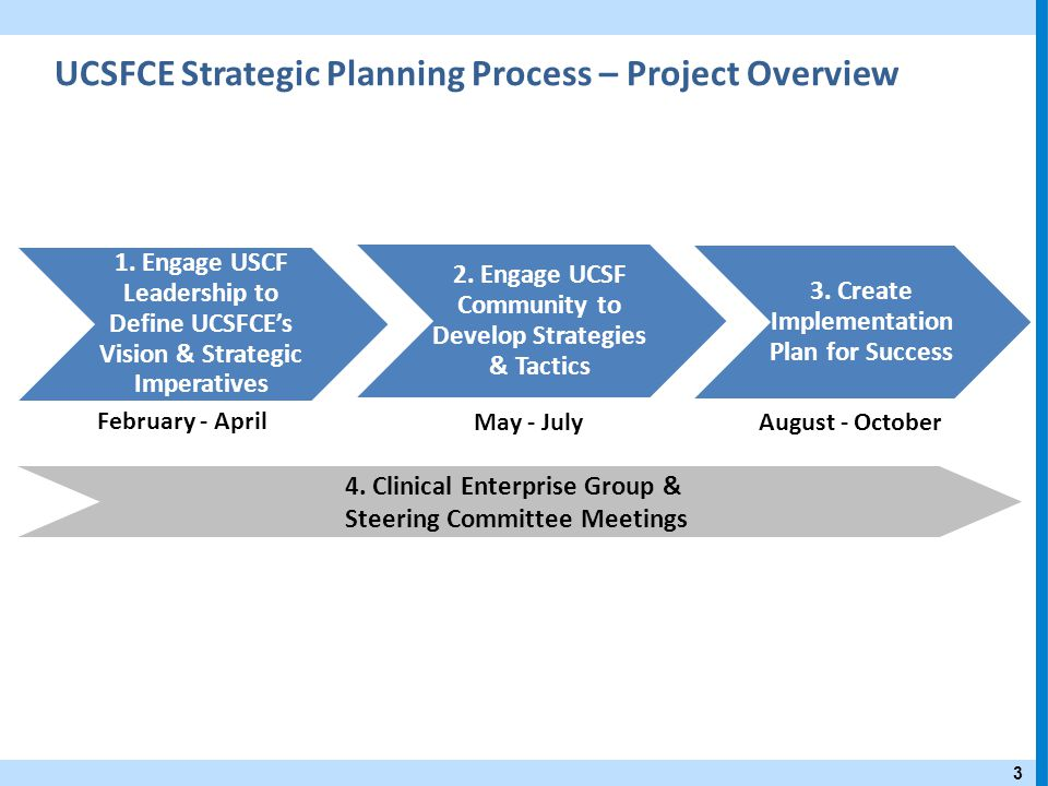 UCSFCE Strategic Planning Process – Project Overview