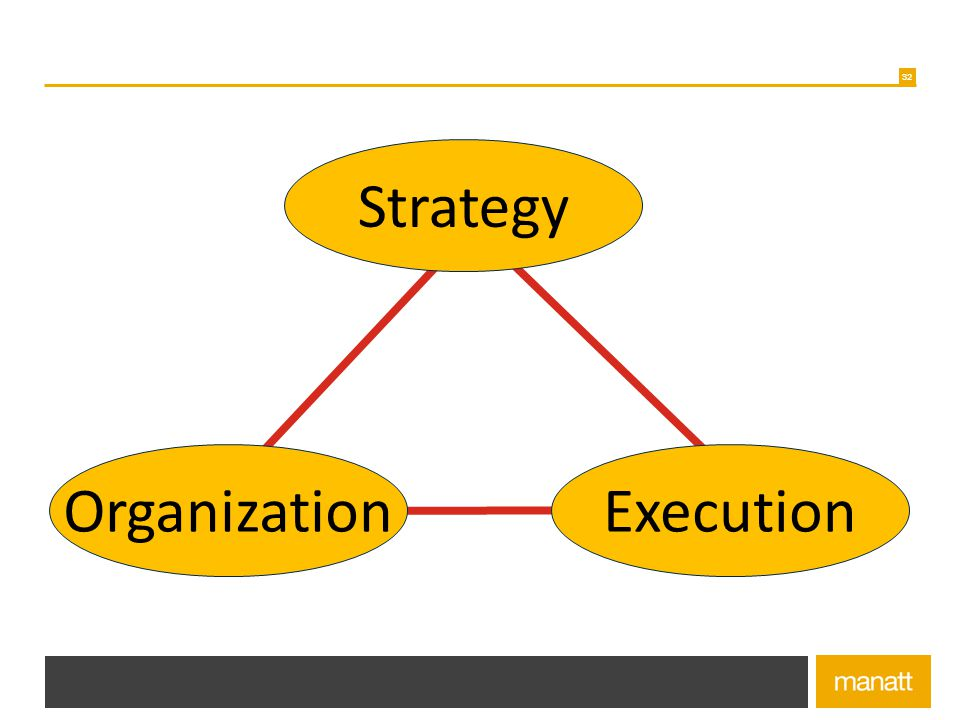 Strategy Organization Execution Redesign of healthcare delivery model