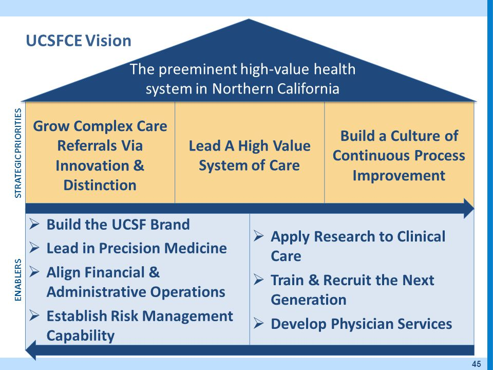 UCSFCE Vision Grow Complex Care Referrals Via Innovation & Distinction