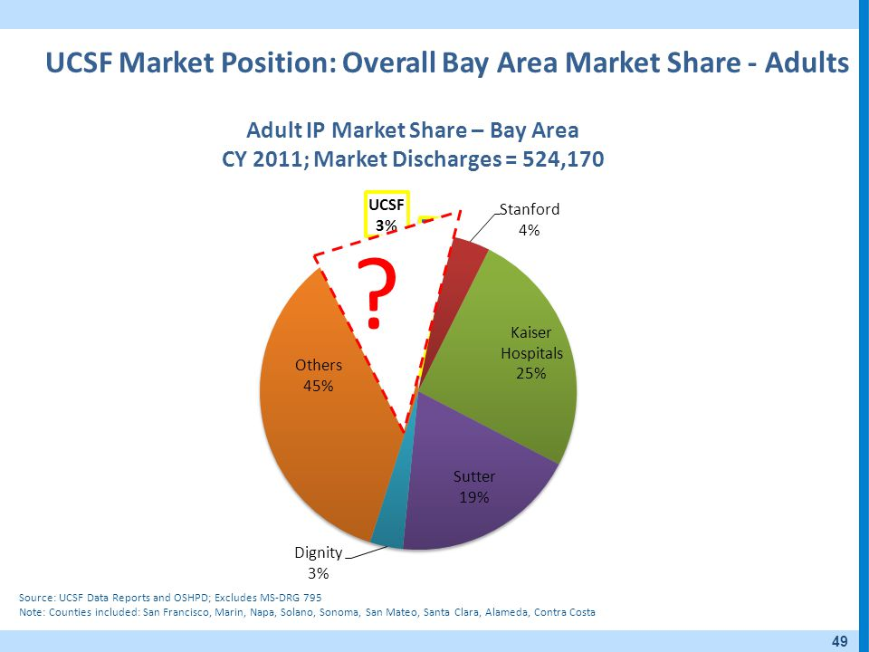 UCSF Market Position: Overall Bay Area Market Share - Adults