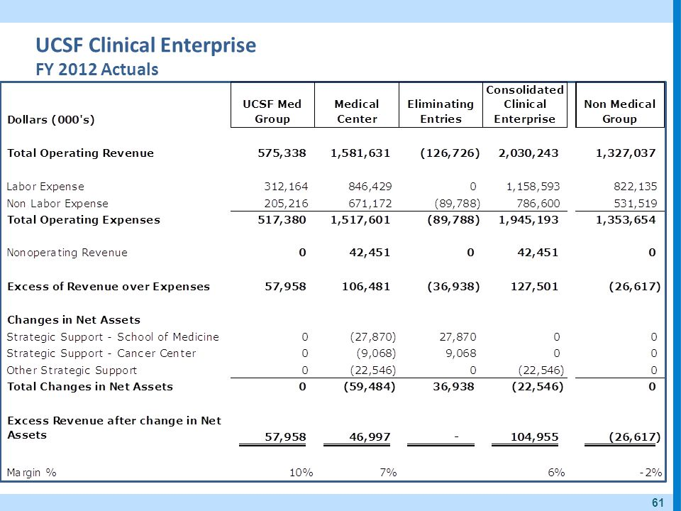 UCSF Clinical Enterprise FY 2012 Actuals