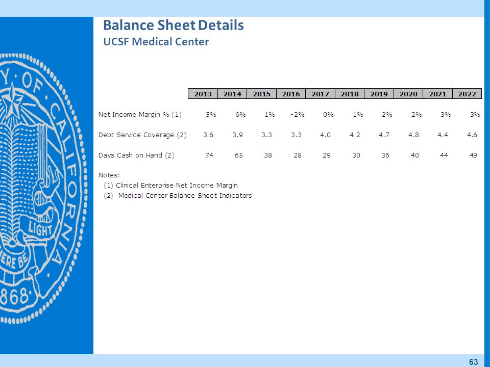 Balance Sheet Details UCSF Medical Center