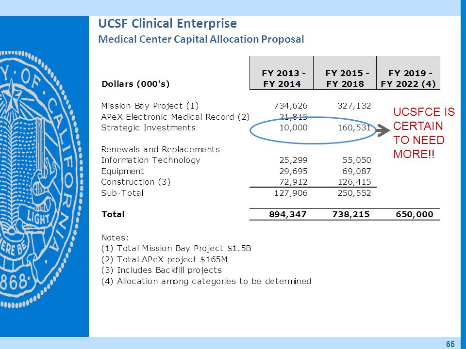 UCSF Clinical Enterprise Medical Center Capital Allocation Proposal