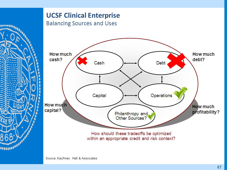 UCSF Clinical Enterprise Balancing Sources and Uses