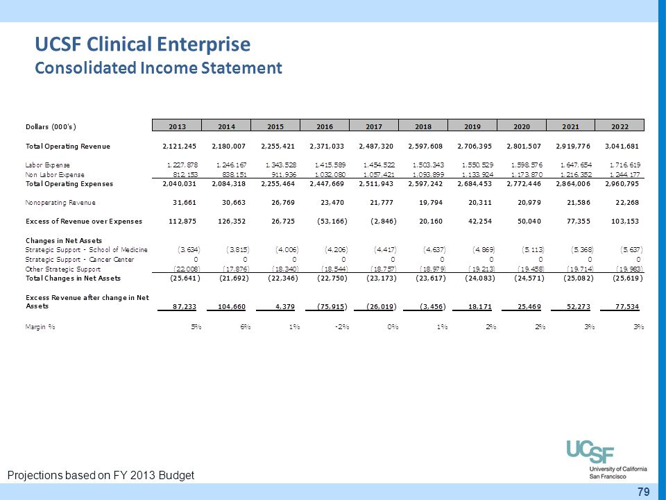 UCSF Clinical Enterprise Consolidated Income Statement
