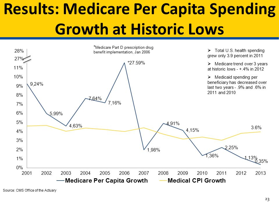 Results: Medicare Per Capita Spending Growth at Historic Lows