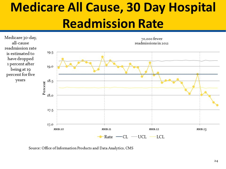 Medicare All Cause, 30 Day Hospital Readmission Rate