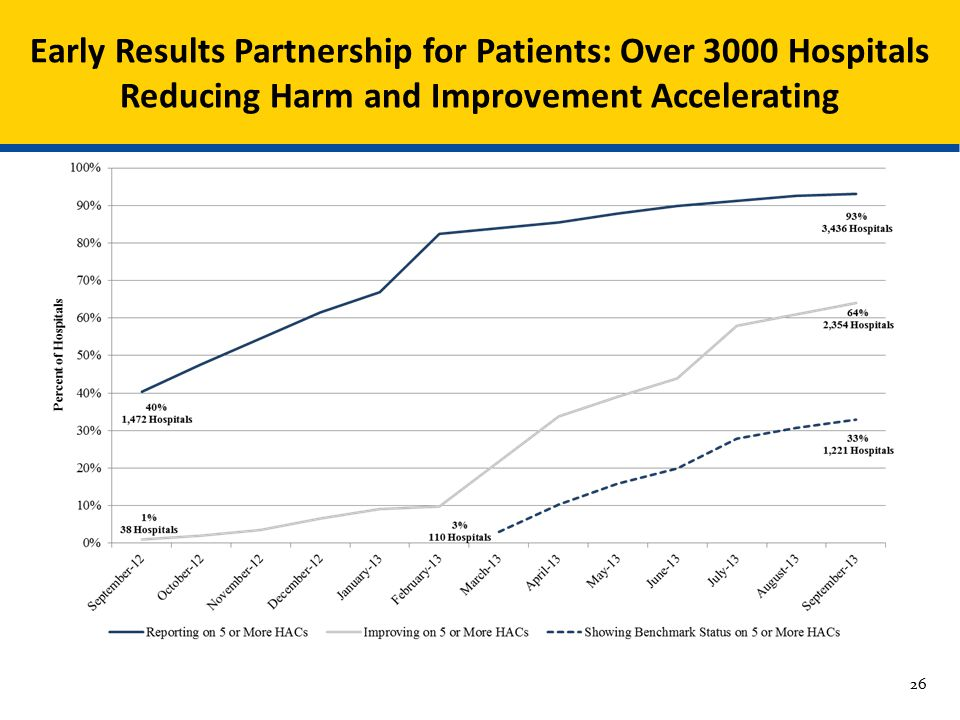 Early Results Partnership for Patients: Over 3000 Hospitals Reducing Harm and Improvement Accelerating