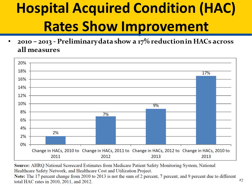 Hospital Acquired Condition (HAC) Rates Show Improvement