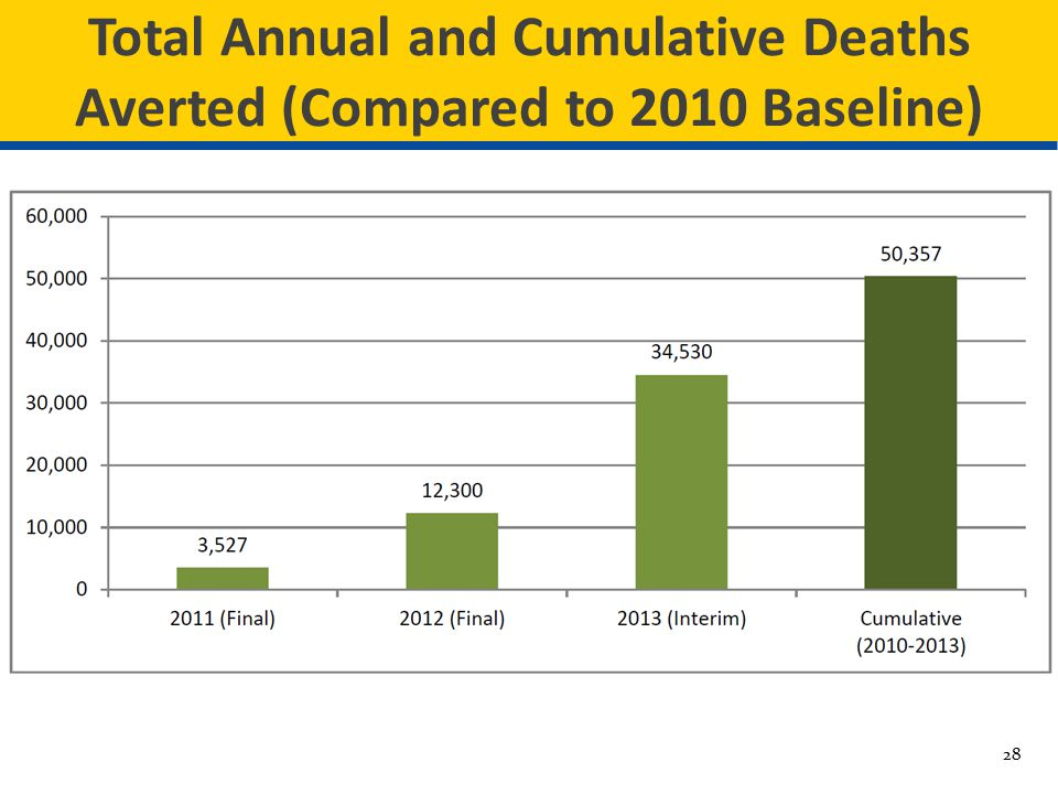 Total Annual and Cumulative Deaths Averted (Compared to 2010 Baseline)