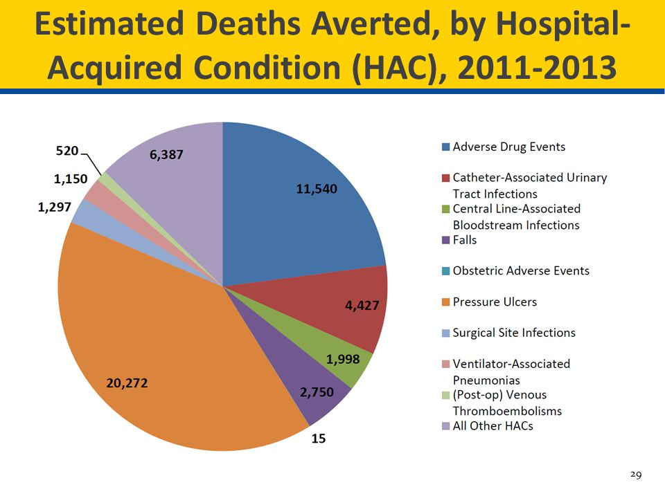 Estimated Deaths Averted, by Hospital-Acquired Condition (HAC), 2011-2013