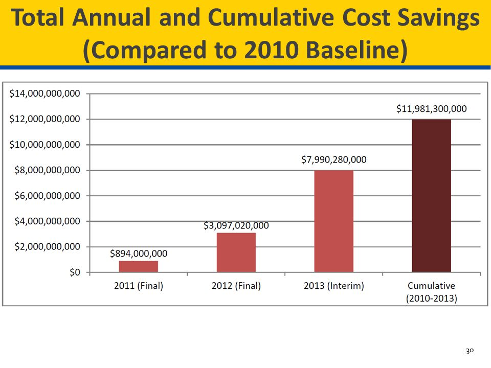 Total Annual and Cumulative Cost Savings (Compared to 2010 Baseline)