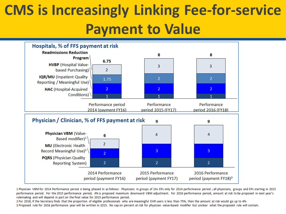CMS is Increasingly Linking Fee-for-service Payment to Value