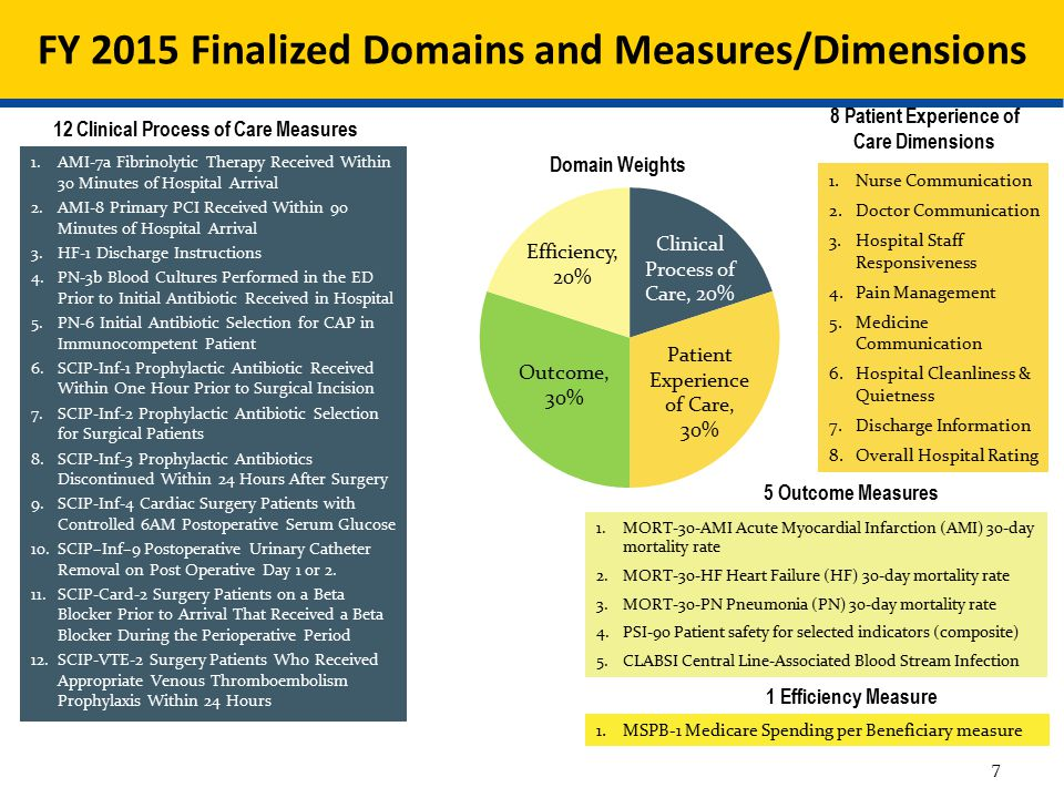 FY 2015 Finalized Domains and Measures/Dimensions